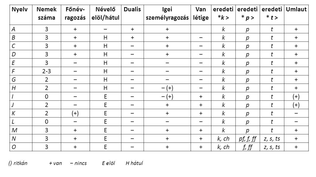Nyelv Nemek száma Főnév- ragozás Névelő elöl/hátul Dualis Igei személyragozás Van létige eredeti *k > eredeti * p > eredeti * t > Umlaut A3+‒++ kpt+ B