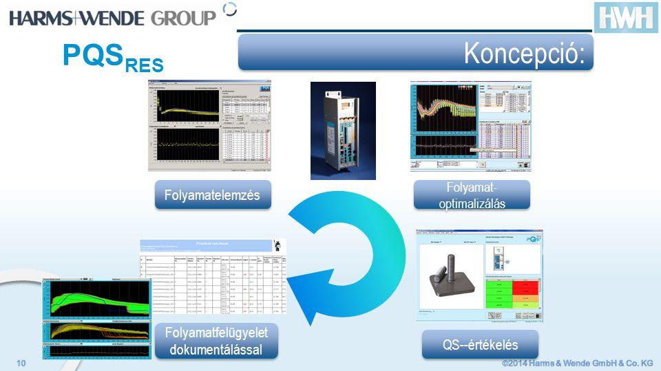 Koncepció: Folyamatfelügyelet dokumentálással Folyamat- optimalizálás Folyamatelemzés QS--értékelés PQS RES
