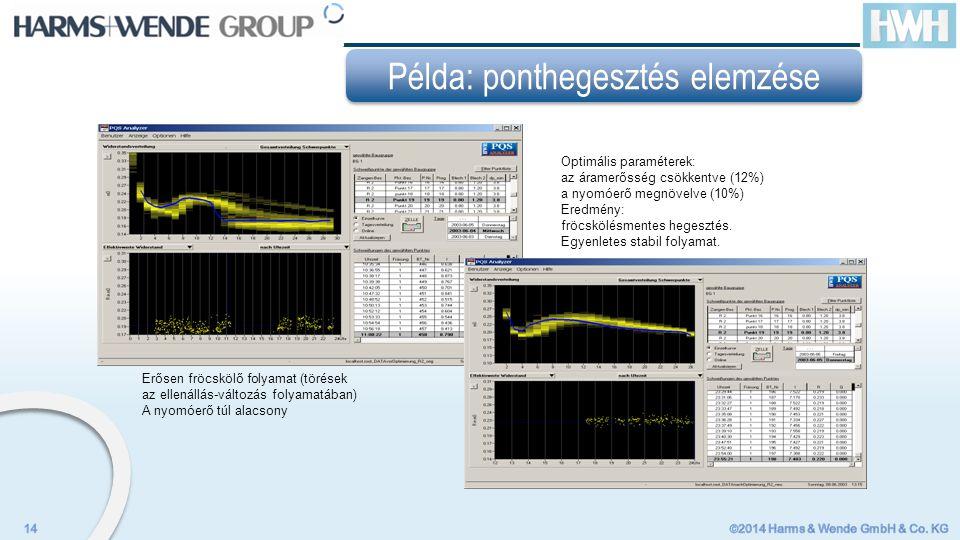 Erősen fröcskölő folyamat (törések az ellenállás-változás folyamatában) A nyomóerő túl alacsony Optimális paraméterek: az áramerősség csökkentve (12%) a nyomóerő megnövelve (10%) Eredmény: fröcskölésmentes hegesztés.