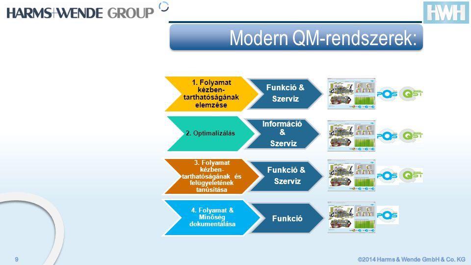 Modern QM-rendszerek: