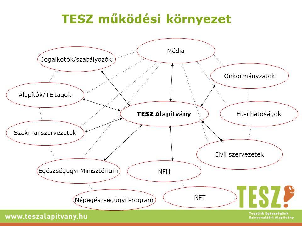 TESZ működési környezet Civil szervezetek Szakmai szervezetek TESZ Alapítvány Jogalkotók/szabályozók Média Eü-i hatóságok Alapítók/TE tagok Önkormányzatok Népegészségügyi Program Egészségügyi Minisztérium NFH NFT