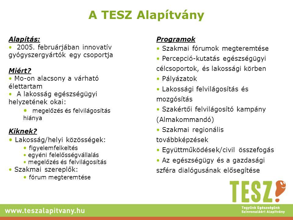 A TESZ Alapítvány Alapítás: 2005. februárjában innovatív gyógyszergyártók egy csoportja Miért? Mo-on alacsony a várható élettartam A lakosság egészség