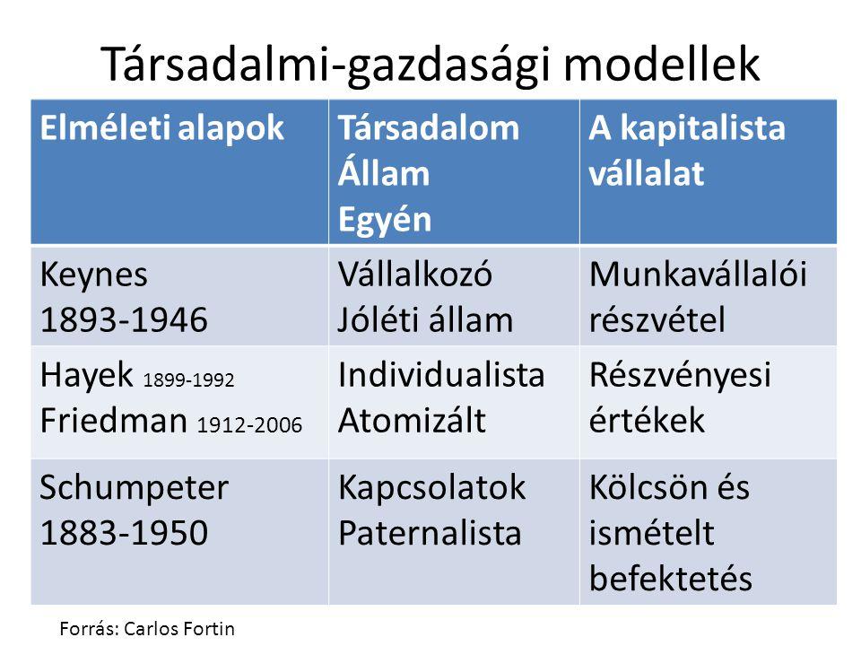 Társadalmi-gazdasági modellek Elméleti alapokTársadalom Állam Egyén A kapitalista vállalat Keynes 1893-1946 Vállalkozó Jóléti állam Munkavállalói rész