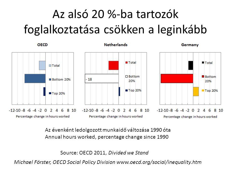Az alsó 20 %-ba tartozók foglalkoztatása csökken a leginkább Source: OECD 2011, Divided we Stand Az évenként ledolgozott munkaidő változása 1990 óta A