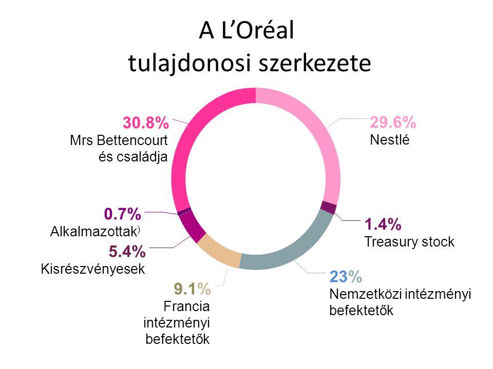 A L'Oréal tulajdonosi szerkezete 29.6% Nestlé 30.8% Mrs Bettencourt és családja 1.4% Treasury stock 23% Nemzetközi intézményi befektetők 9.1% Francia