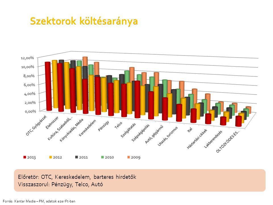 Szektorok költésaránya Forrás: Kantar Media – PM, adatok ezer Ft-ban Előretör: OTC, Kereskedelem, barteres hirdetők Visszaszorul: Pénzügy, Telco, Autó