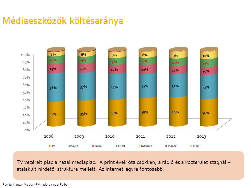 Médiaeszközök költésaránya Forrás: Kantar Media – PM, adatok ezer Ft-ban TV vezérelt piac a hazai médiapiac. A print évek óta csökken, a rádió és a kö