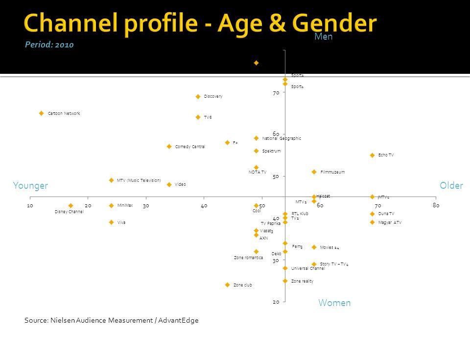 Source: Nielsen Audience Measurement / AdvantEdge Men Women YoungerOlder