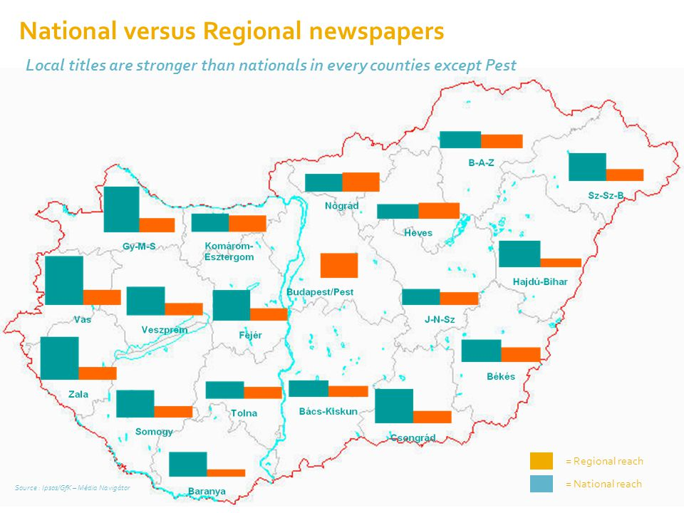= National reach = Regional reach Source : Ipsos/GfK – Média Navigátor Local titles are stronger than nationals in every counties except Pest National
