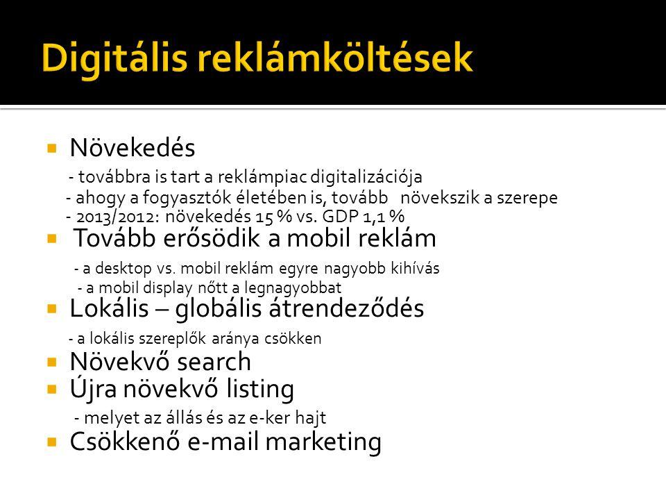  Növekedés - továbbra is tart a reklámpiac digitalizációja - ahogy a fogyasztók életében is, tovább növekszik a szerepe - 2013/2012: növekedés 15 % v