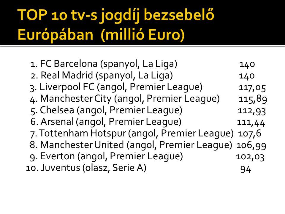 1. FC Barcelona (spanyol, La Liga) 140 2. Real Madrid (spanyol, La Liga) 140 3. Liverpool FC (angol, Premier League) 117,05 4. Manchester City (angol,