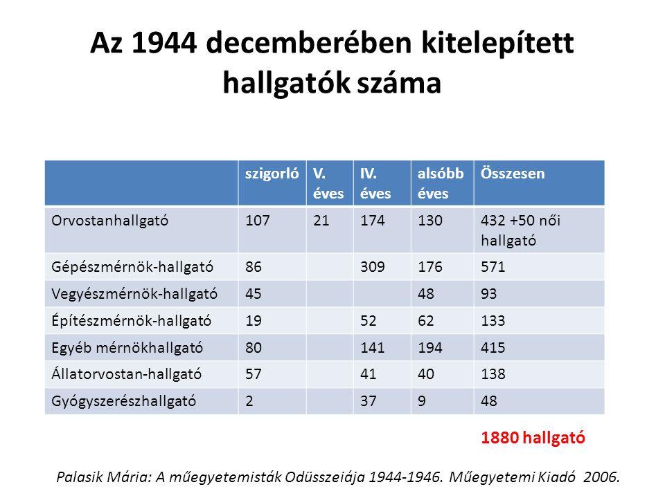 Az 1944 decemberében kitelepített hallgatók száma szigorlóV. éves IV. éves alsóbb éves Összesen Orvostanhallgató10721174130432 +50 női hallgató Gépész