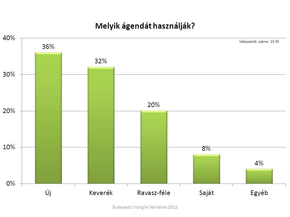 Budapesti liturgiai felmérés 2012 Válaszadók száma: 25 fő