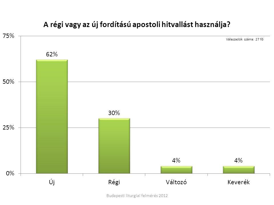 Budapesti liturgiai felmérés 2012 Válaszadók száma: 27 fő