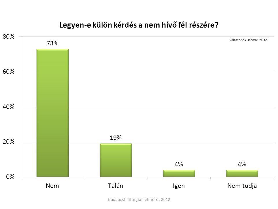 Budapesti liturgiai felmérés 2012 Válaszadók száma: 26 fő