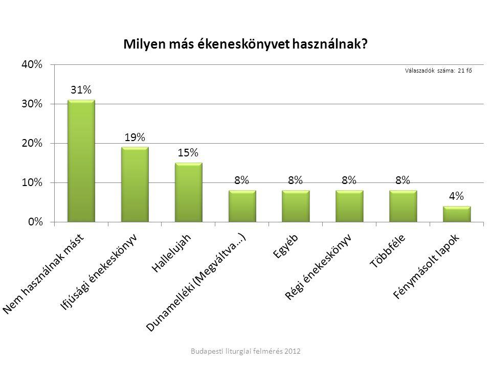 Budapesti liturgiai felmérés 2012 Válaszadók száma: 21 fő