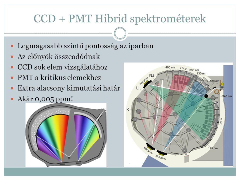 CCD + PMT Hibrid spektrométerek Legmagasabb szintű pontosság az iparban Az előnyök összeadódnak CCD sok elem vizsgálatához PMT a kritikus elemekhez Ex