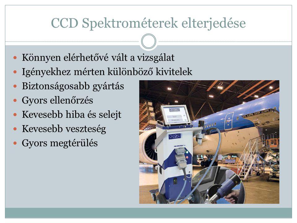 CCD Spektrométerek elterjedése Könnyen elérhetővé vált a vizsgálat Igényekhez mérten különböző kivitelek Biztonságosabb gyártás Gyors ellenőrzés Keves