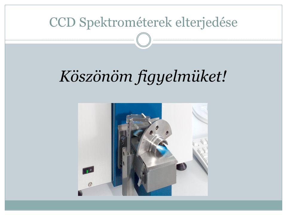 CCD Spektrométerek elterjedése Köszönöm figyelmüket!