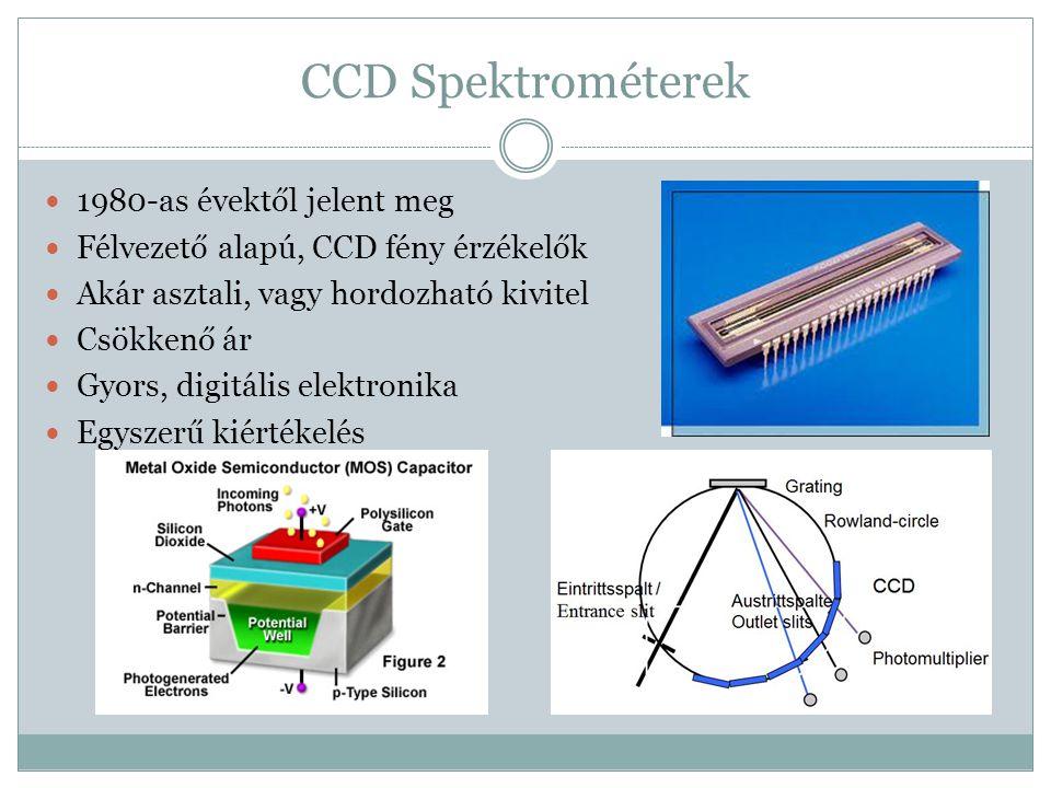 CCD Spektrométerek 1980-as évektől jelent meg Félvezető alapú, CCD fény érzékelők Akár asztali, vagy hordozható kivitel Csökkenő ár Gyors, digitális e