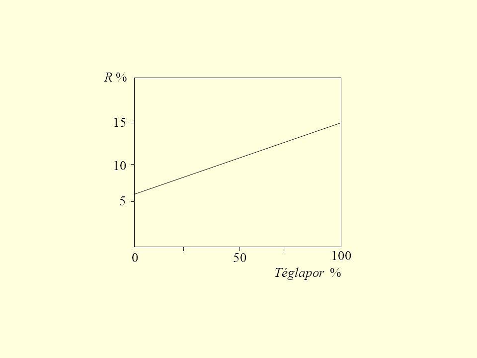 Z H = –7,434 VegyületSzámított R %Mért R %különbség Transz-stiblén Paraffin Polisztirol Naftalin 4,120 2,778 3,947 4,190 4,125 2,778 3,956 4,178 0,005 0,000 0,009 0,012 A számított és mért reflexióértékek összehasonlítása Néhány szerves oldószer elektronreflexiója VegyületSzámított R %Mért R %ΔR % Aceton Benzol Butanol Kloroform Széntetraklorid 4,179 3,947 3,511 15,651 16,089 4,188 3,953 3,503 15,664 16,098 0,009 0,006 0,008 0,013 0,009