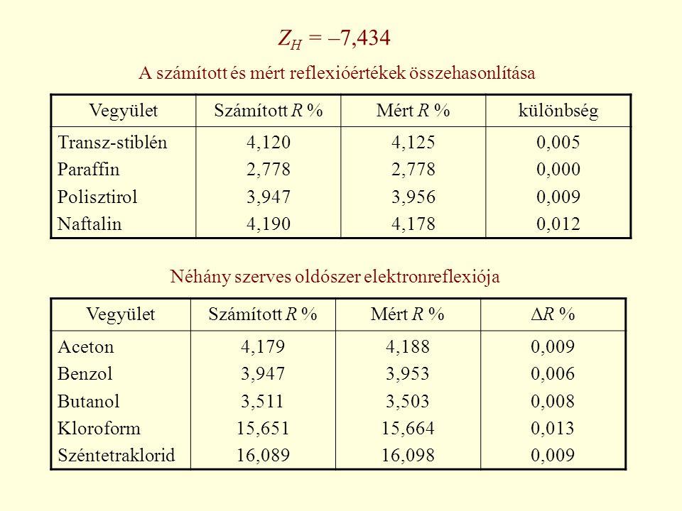 Z H = –7,434 VegyületSzámított R %Mért R %különbség Transz-stiblén Paraffin Polisztirol Naftalin 4,120 2,778 3,947 4,190 4,125 2,778 3,956 4,178 0,005