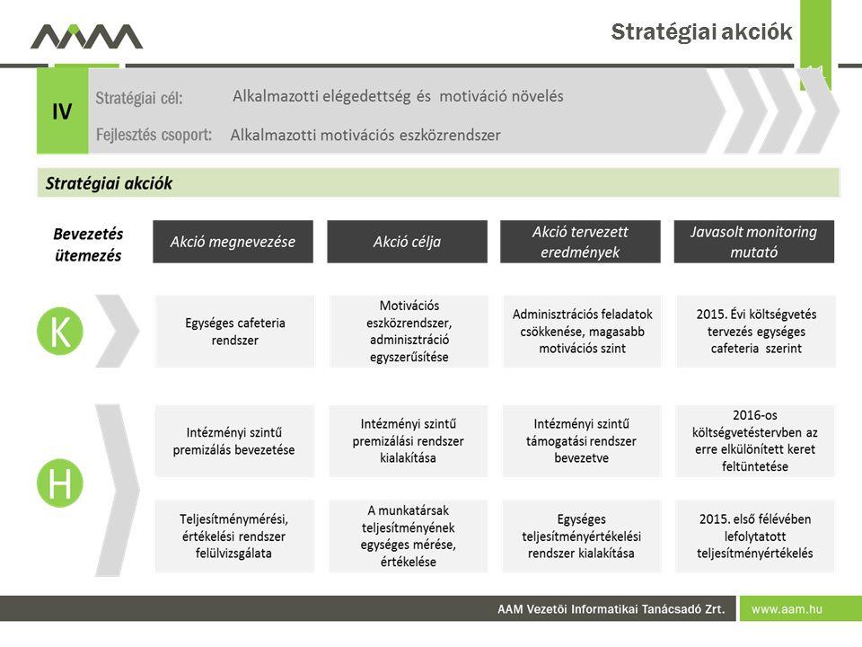 11 Stratégiai akciók