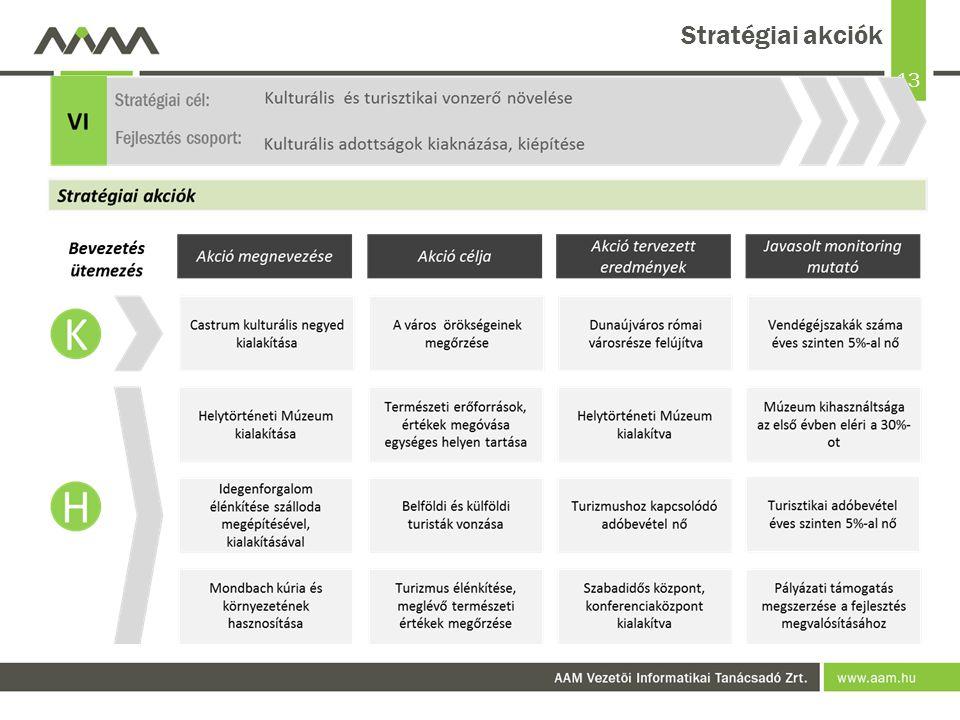 13 Stratégiai akciók