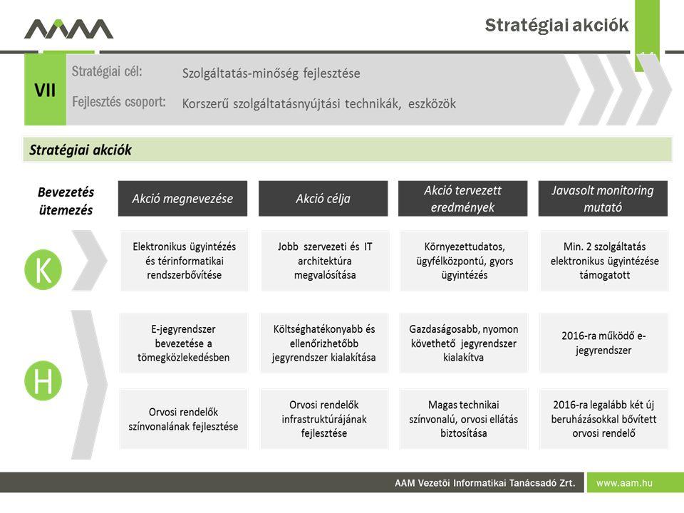 14 Stratégiai akciók