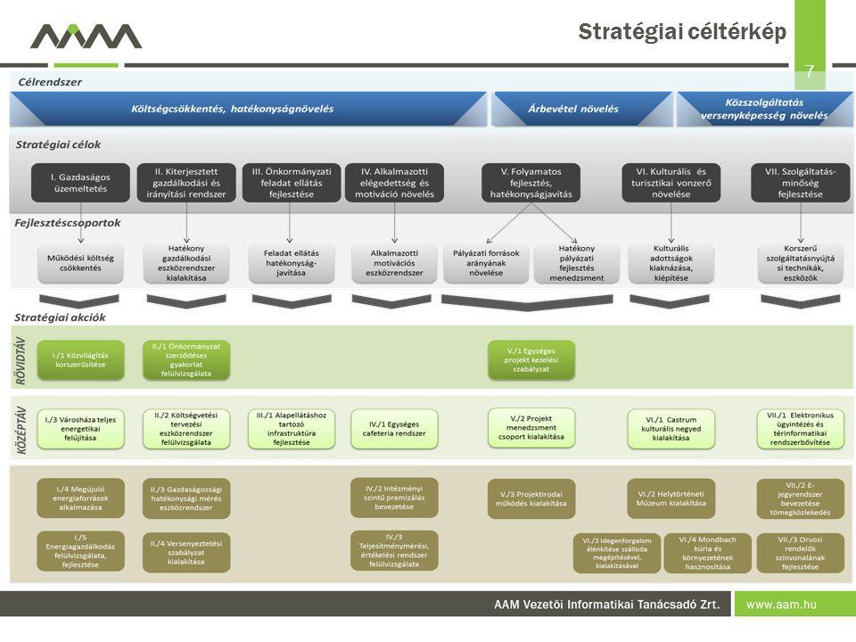 7 Stratégiai céltérkép