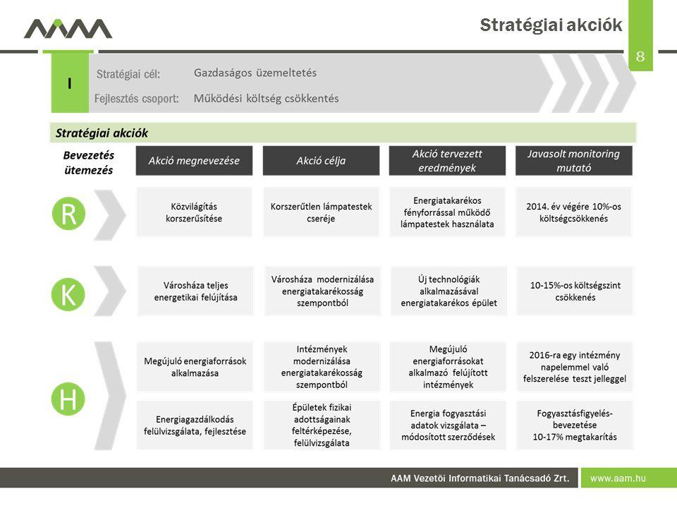 8 Stratégiai akciók