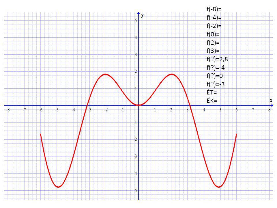 f(-8)= f(-4)= f(-2)= f(0)= f(2)= f(3)= f(?)=2,8 f(?)=-4 f(?)=0 f(?)=-3 ÉT= ÉK=