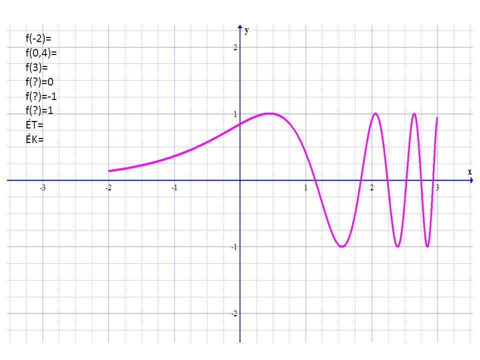 f(-2)= f(0,4)= f(3)= f(?)=0 f(?)=-1 f(?)=1 ÉT= ÉK=