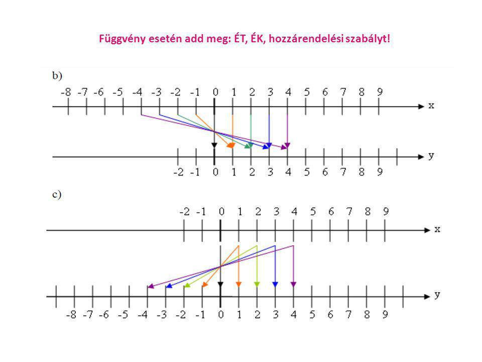Függvény grafikonja Függvény grafikonja: Megrajzoljuk az összes olyan P(x; f(x)) pontokat, amelyeknek koordinátái: x = az értelmezési tartomány eleme y=f(x) a függvény helyettesítési értéke az x helyen (vagyis x képe) A grafikon ugyanannyi pontból áll, mint a függvény értelmezési tartománya