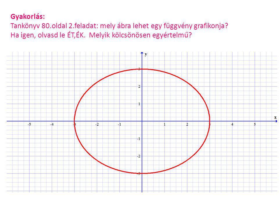 Gyakorlás: Tankönyv 80.oldal 2.feladat: mely ábra lehet egy függvény grafikonja.
