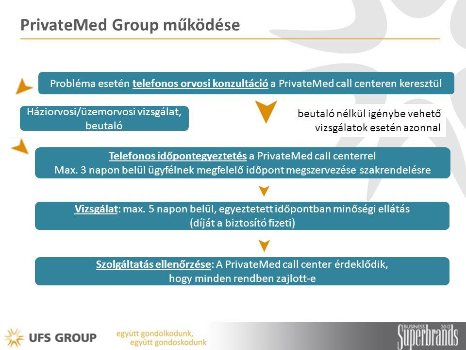 PrivateMed Group működése Probléma esetén telefonos orvosi konzultáció a PrivateMed call centeren keresztül Telefonos időpontegyeztetés a PrivateMed call centerrel Max.