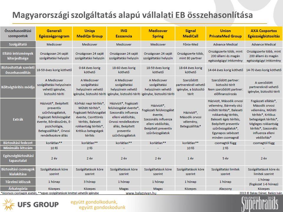 Példa: Union – PrivateMed Group