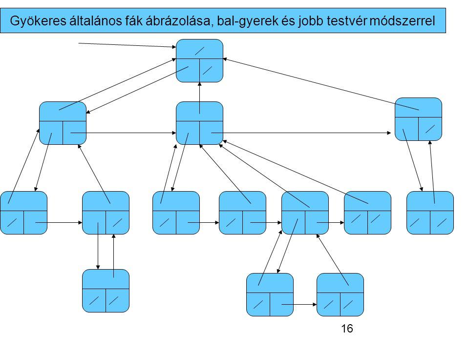 Gyökeres általános fák ábrázolása, bal-gyerek és jobb testvér módszerrel 16