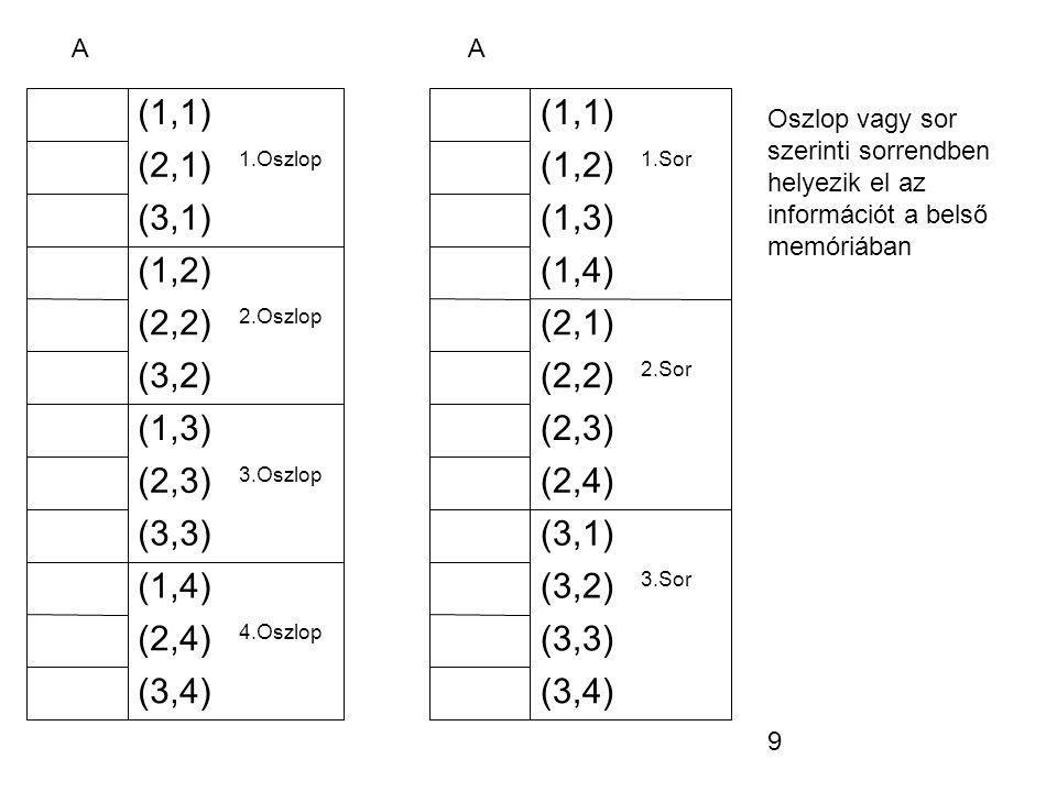 AA Oszlop vagy sor szerinti sorrendben helyezik el az információt a belső memóriában 9