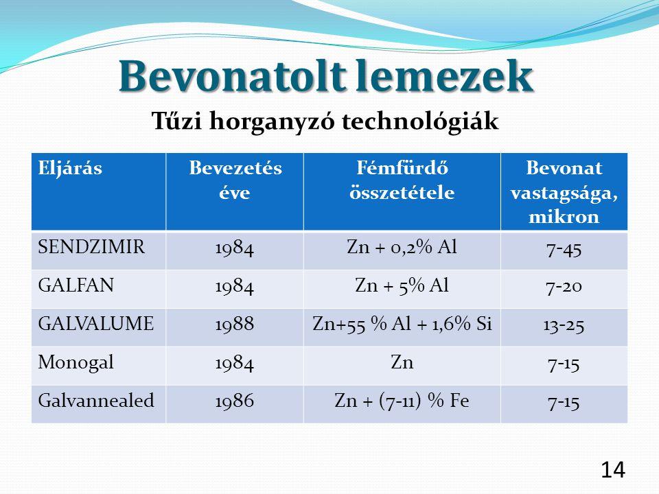 Bevonatolt lemezek 14 Tűzi horganyzó technológiák EljárásBevezetés éve Fémfürdő összetétele Bevonat vastagsága, mikron SENDZIMIR1984Zn + 0,2% Al7-45 G