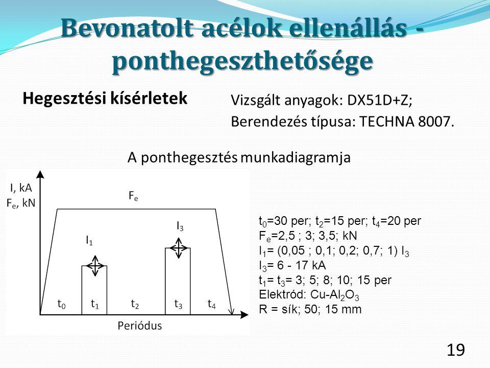 19 Hegesztési kísérletek A ponthegesztés munkadiagramja t 0 =30 per; t 2 =15 per; t 4 =20 per F e =2,5 ; 3; 3,5; kN I 1 = (0,05 ; 0,1; 0,2; 0,7; 1) I