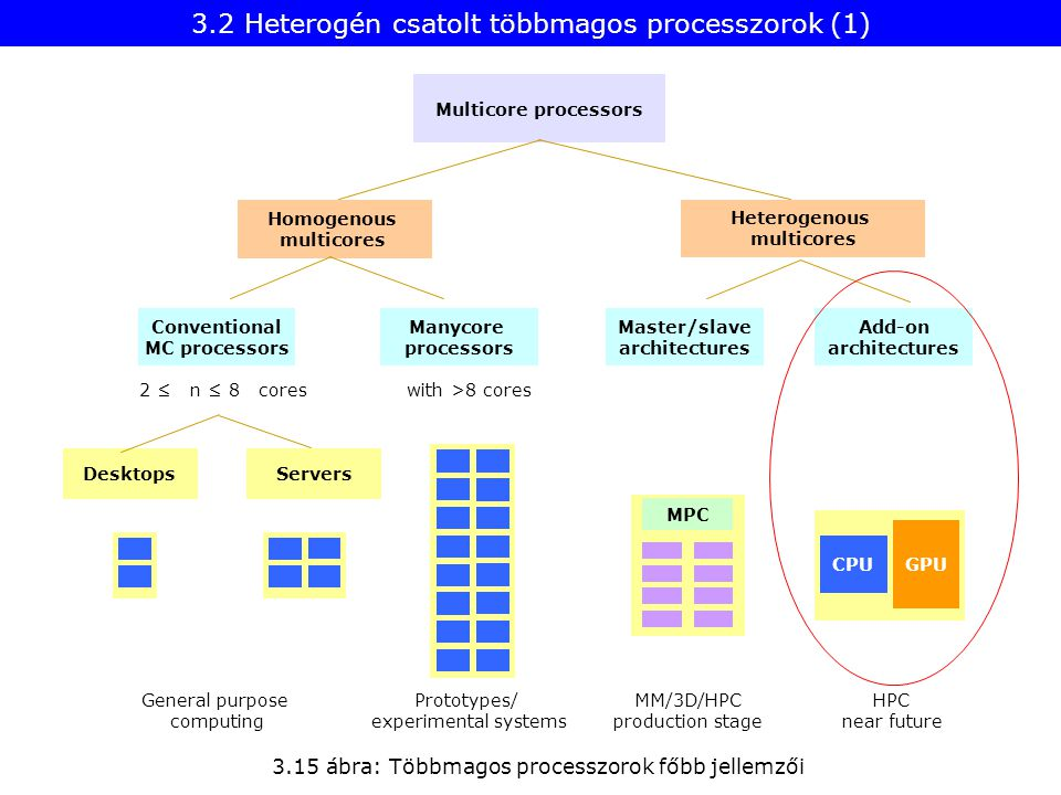3.15 ábra: Többmagos processzorok főbb jellemzői Desktops Heterogenous multicores Homogenous multicores Multicore processors Manycore processors Servers with >8 cores Conventional MC processors Master/slave architectures Add-on architectures MPC CPU GPU 2 ≤ n ≤ 8 cores General purpose computing Prototypes/ experimental systems MM/3D/HPC production stage HPC near future 3.2 Heterogén csatolt többmagos processzorok (1)
