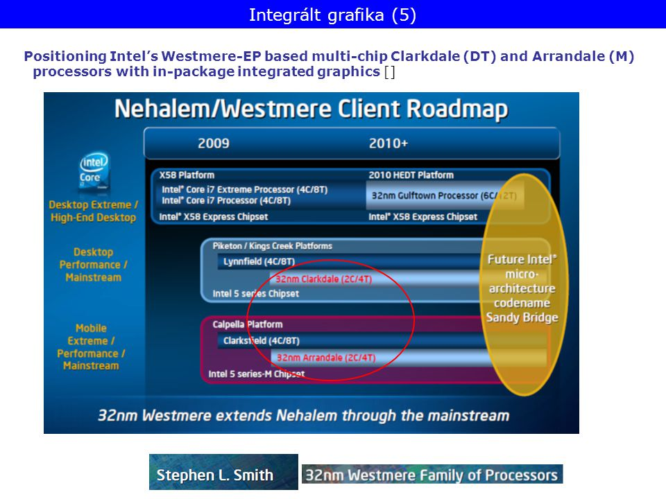 Positioning Intel's Westmere-EP based multi-chip Clarkdale (DT) and Arrandale (M) processors with in-package integrated graphics [] Integrált grafika (5)