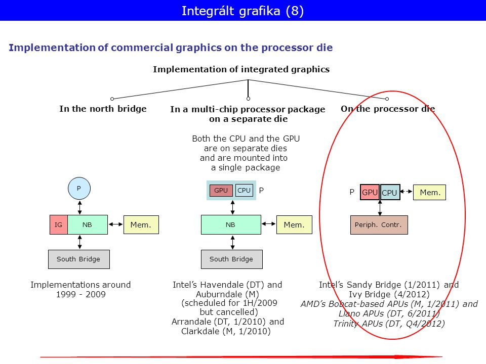 Implementation of integrated graphics Implementations around 1999 - 2009 In the north bridge On the processor die Intel's Sandy Bridge (1/2011) and Ivy Bridge (4/2012) AMD's Bobcat-based APUs (M, 1/2011) and Llano APUs (DT, 6/2011) Trinity APUs (DT, Q4/2012) In a multi-chip processor package on a separate die Both the CPU and the GPU are on separate dies and are mounted into a single package P South Bridge Mem.