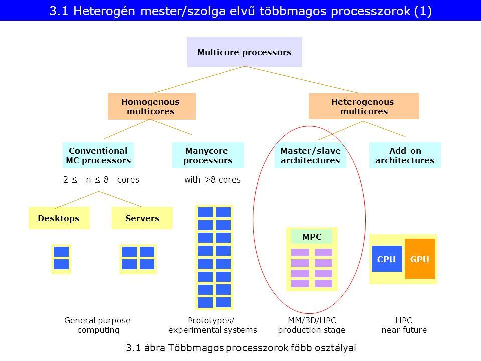 3.1 Heterogén mester/szolga elvű többmagos processzorok (1) 3.1 ábra Többmagos processzorok főbb osztályai Desktops Heterogenous multicores Homogenous