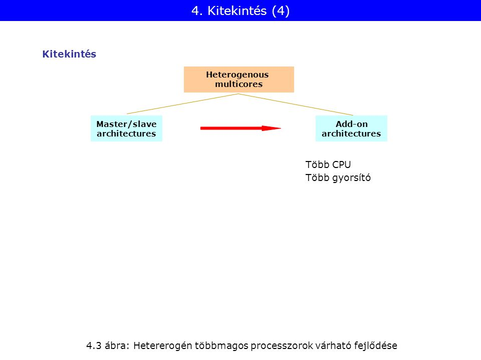 4. Kitekintés (4) Kitekintés Heterogenous multicores Master/slave architectures Add-on architectures 4.3 ábra: Hetererogén többmagos processzorok várh