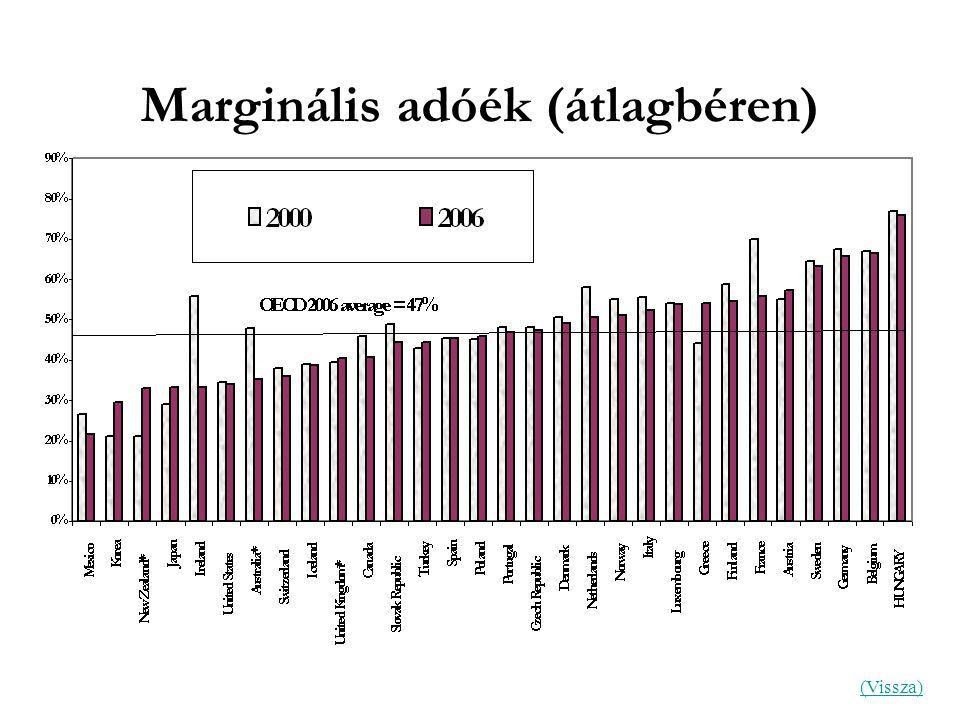 Marginális adóék (átlagbéren) (Vissza)