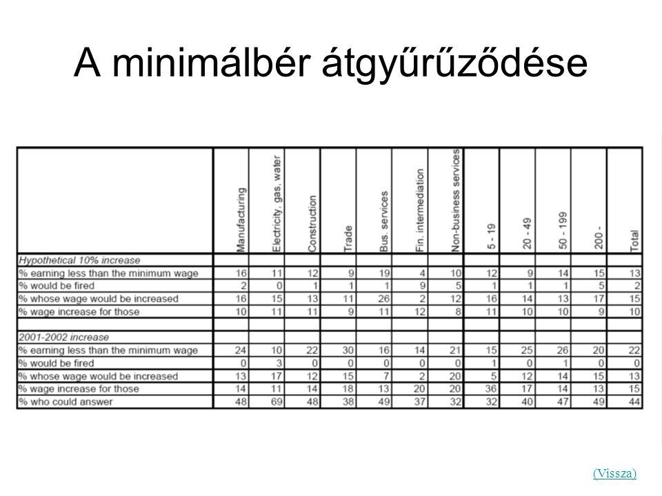 A minimálbér átgyűrűződése (Vissza)