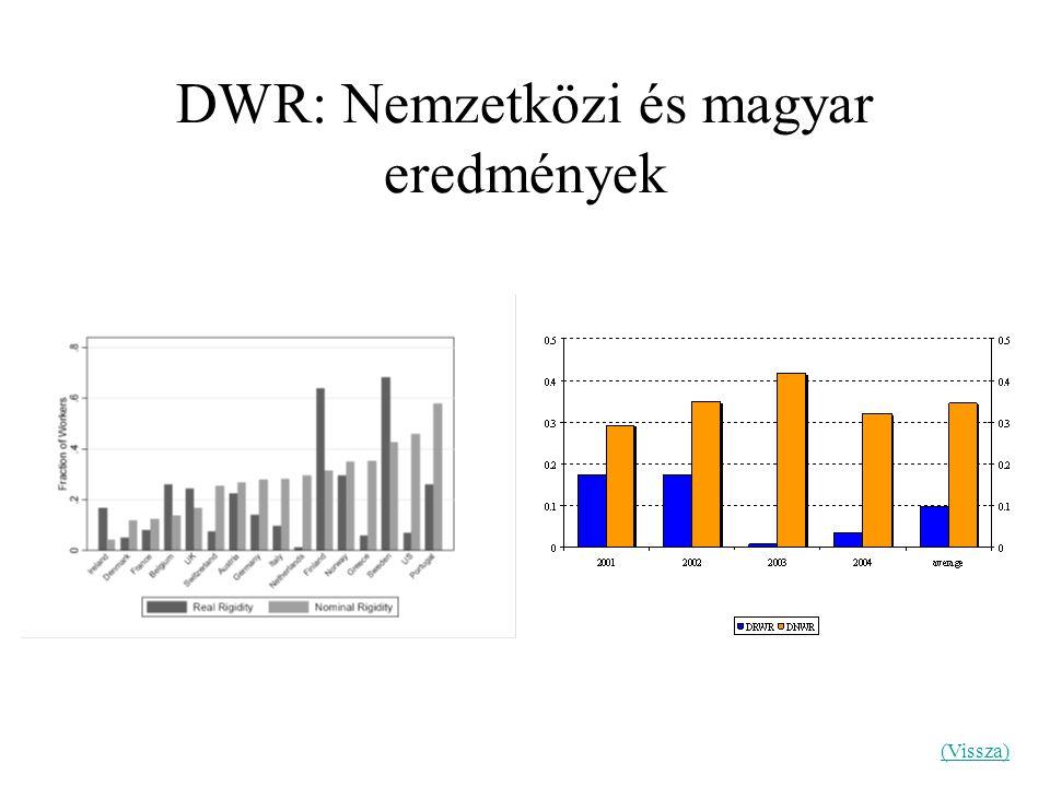 (Vissza) DWR: Nemzetközi és magyar eredmények