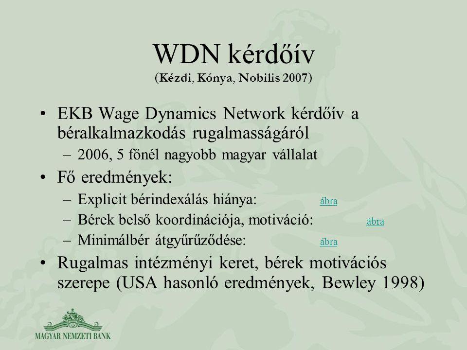 WDN kérdőív ( Kézdi, Kónya, Nobilis 2007 ) EKB Wage Dynamics Network kérdőív a béralkalmazkodás rugalmasságáról –2006, 5 főnél nagyobb magyar vállalat Fő eredmények: –Explicit bérindexálás hiánya: ábra ábra –Bérek belső koordinációja, motiváció: ábra ábra –Minimálbér átgyűrűződése: ábra ábra Rugalmas intézményi keret, bérek motivációs szerepe (USA hasonló eredmények, Bewley 1998)